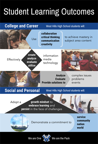 Student Learning Outcomes Poster -text with representative images of students